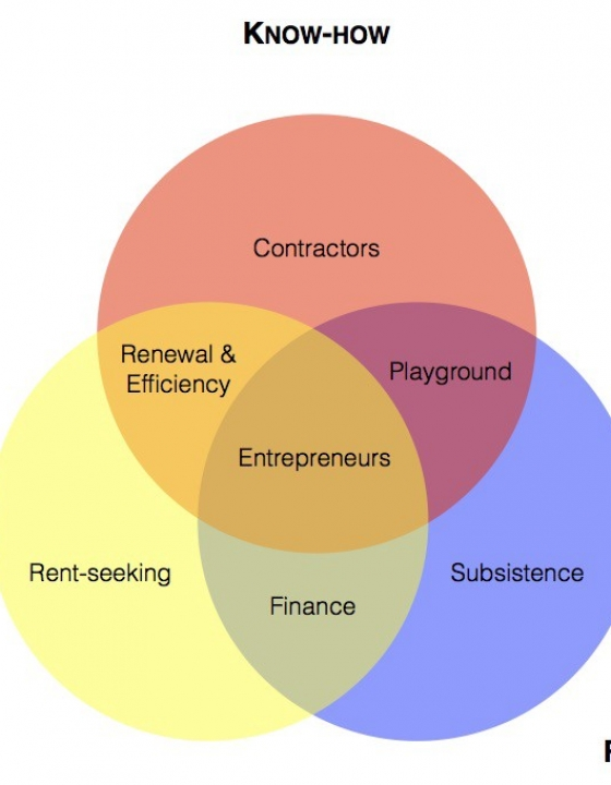 What Makes an Entrepreneurial Ecosystem? (by Nicolas Colin)
